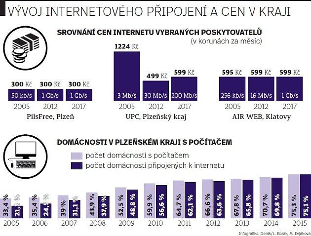Vývoj internetového připojení a cen vkraji