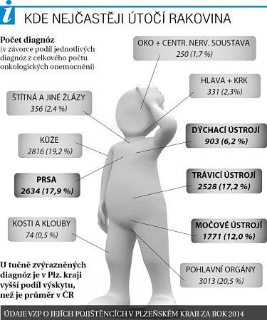 Počet diagnóz rakoviny vPlzeňském kraji