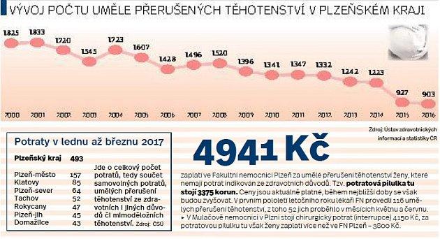 Vývoj počtu uměle přerušených těhotenství vPlzeňském kraji.