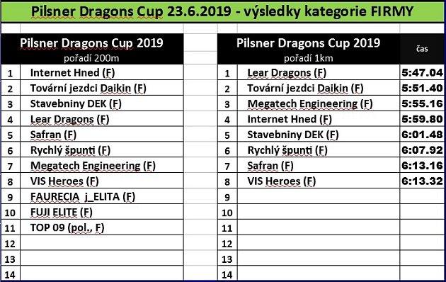 Výsledky Dragons cup.