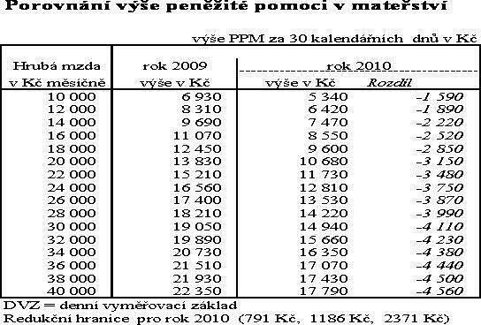 Tabulka porovnání mateřské v roce 2009 a 2010