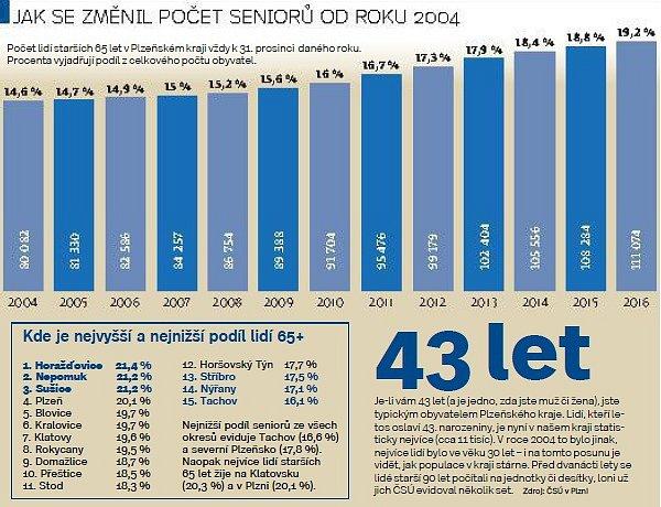 Jak se změnil počet seniorů od roku 2004