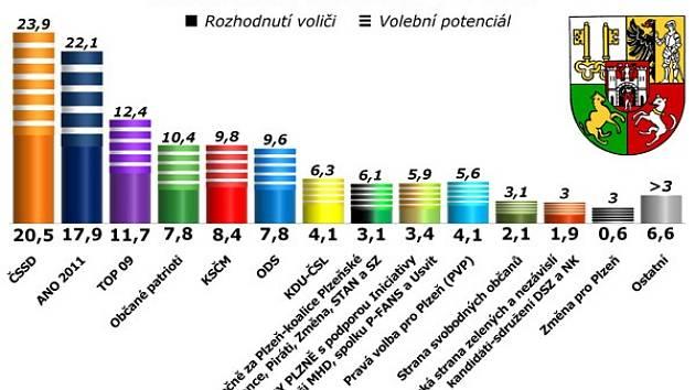 Výsledky volebního průzkumu v Plzni
