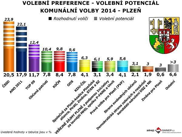 Výsledky volebního průzkumu vPlzni