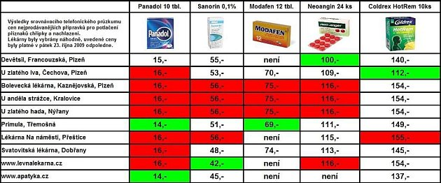 Ceny léků vnáhodně vybraných lékárnách