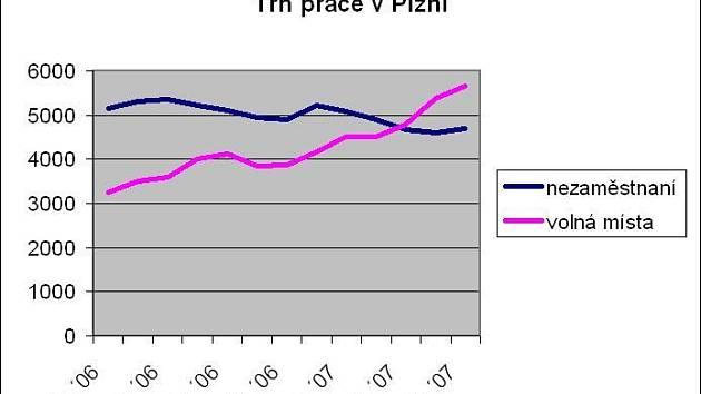 Graf trhu práce v Plzni