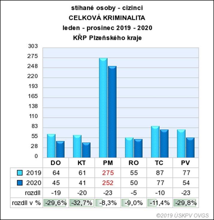 Grafy ukazují kriminalitu z pohledu celé ČR a z pohledu Plzeňského kraje.