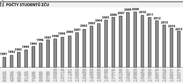 Počty studentů ZČU jsou vždy k31. říjnu, kdy už je jasné, kolik studentů skutečně nastoupilo