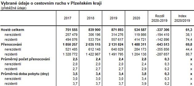 Plzeňský kraj navštívilo vroce 2020celkem 534587hostů, což ve srovnání se stejným obdobím roku 2019představuje pokles téměř o40 %. Vzhledem knepříznivé epidemické situaci vprůběhu loňského roku byl zaznamenán pokles návštěvnosti po několika letech