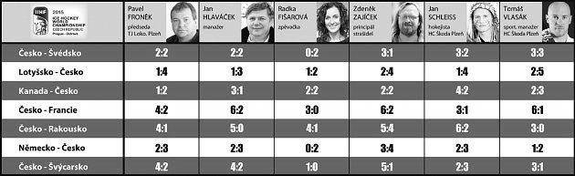 Tipy na výsledky české reprezentace na domácím šampionátu