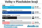 Volby v Plzeňském kraji.