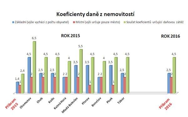 Srovnání výše daně znemovitosti vČR.