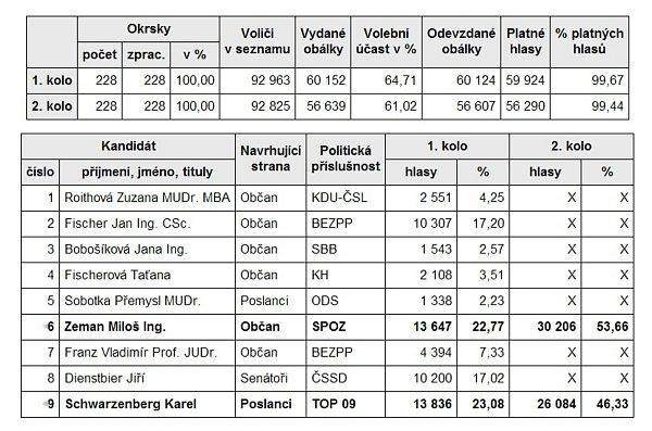 Výsledky prezidentské volby.