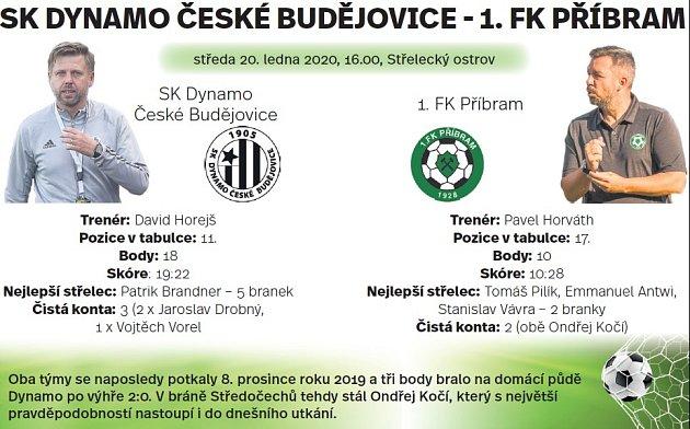 Vdohrávce 14.kola FORTUNA:LIGY se fotbalisté Příbrami představí na jihu Čech, kde budou jejich soupeřem hostitelé zČeských Budějovic.