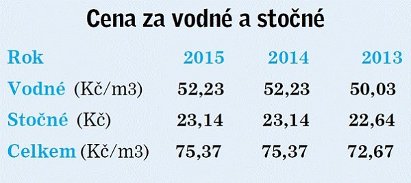 Ceny vodného a stočného vPříbrami.