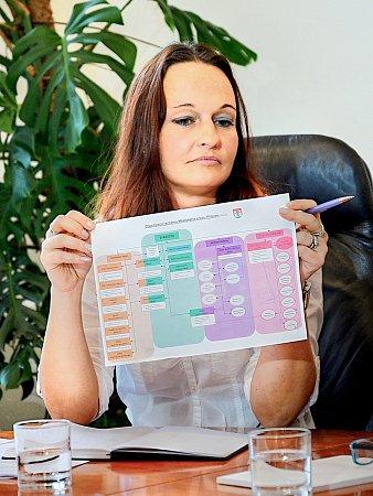 Místostarostka Alena Ženíšková snovým organizačním schématem.