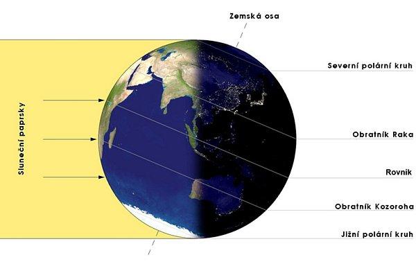 Znázornění dopadu slunečních paprsků na Zemi při zimním slunovratu. Sluneční světlo dopadá kolmo na obratník Kozoroha.