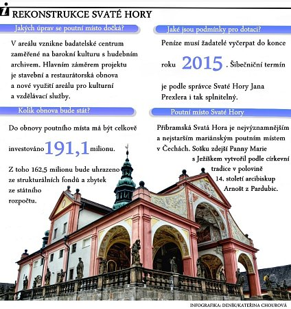 Svatá Hora. Infografika.