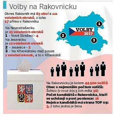 Volby na Rakovnicku.