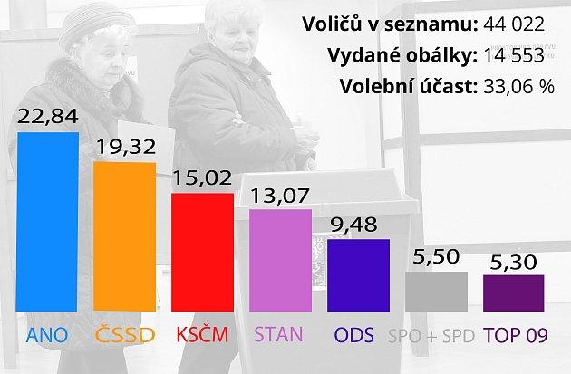 Jak volilo vkrajských volbách 2016Rakovnicko