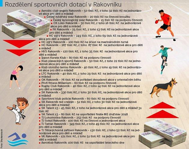 Sportovní dotace