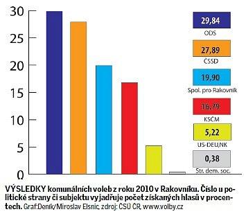 Výsledky komunálních voleb zroku 2010vRakovníku