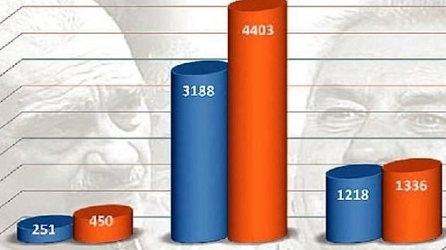 Výsledky voleb ve městech na Rakovnicku