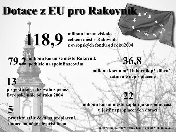 Infografika. Kolik získalo město Rakovník za deset let milionů zevropských fondů