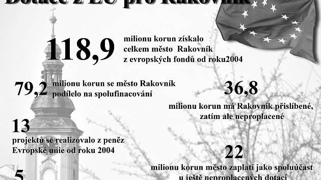 Infografika. Kolik získalo město Rakovník za deset let milionů z evropských fondů