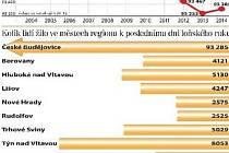 Počet obyvatel ve městech na Českobudějovicku.