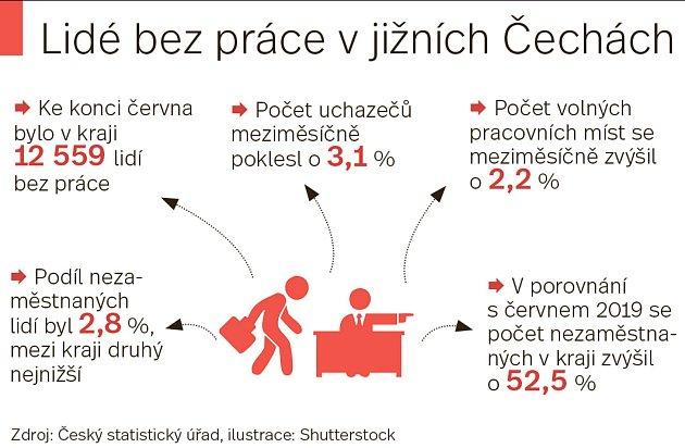 Aktuální nezaměstnanost vJihočeském kraji.