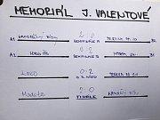 Memoriál Jaroslava Rožbouda a Jitky Valentové