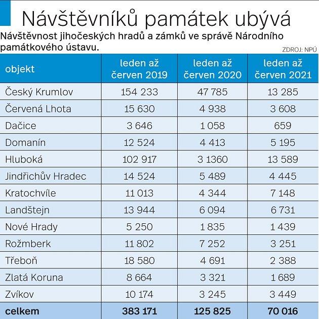 Návštěvnost jihočeských památek ve správě NPÚ.
