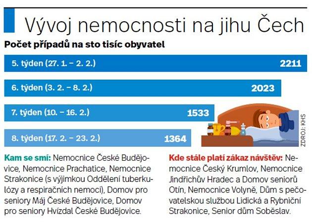 Vývoj nemocnosti na jihu Čech.