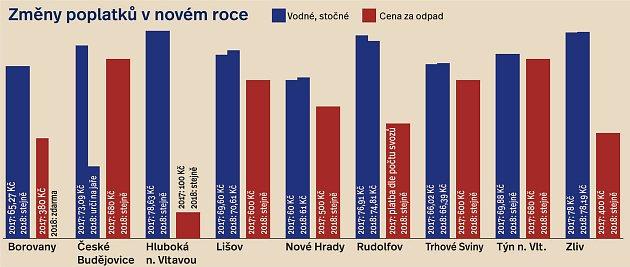 Změny poplatků za vodně, stočné a odpady na Českobudějovicku