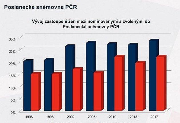 Vývoj vzastoupení žen vPoslanecké sněmovně ČR vletech 1996až 2017.