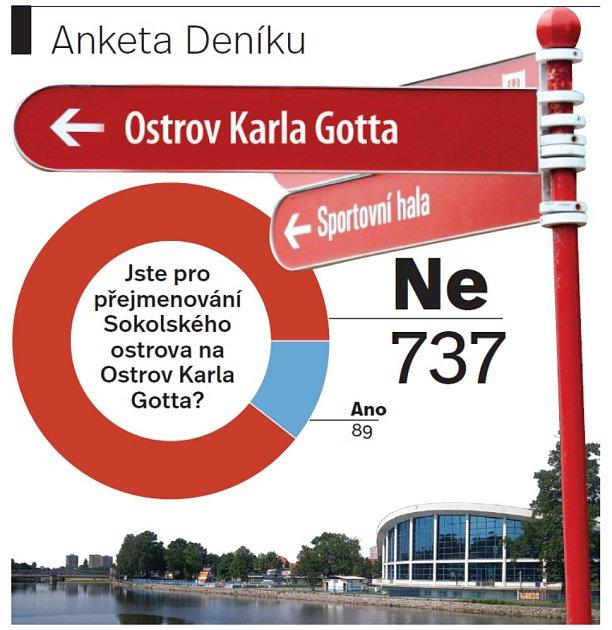 Měl by se Sokolský ostrov přejmenovat na Gottův?