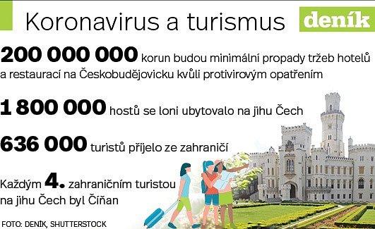 Infografika - turisté.