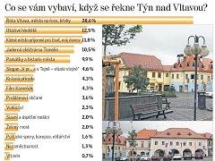 Anketa mezi týnskými obyvateli ukázala jak vnímají své město