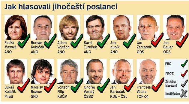 Jak hlasovali poslanci zjihu Čech odůvěře vládě?