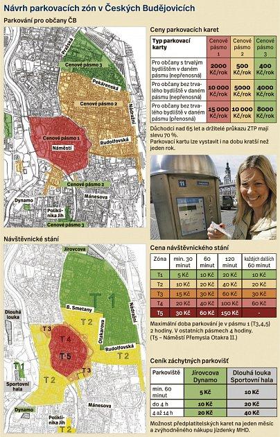 Návrh nového systému parkování vČeských Budějovicích