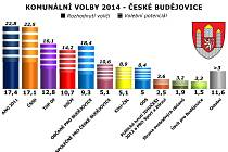 Předvolební průzkum pro České Budějovice.