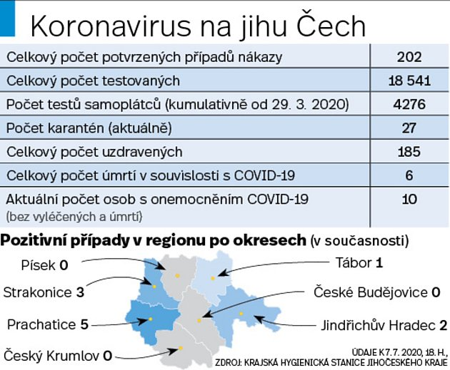 Aktuální epidemiologická situace na jihu Čech.