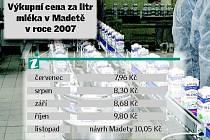 Výkupní cena mléka v Madetě v roce 2007.