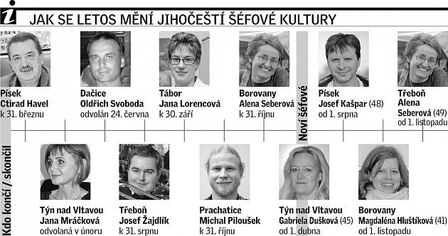 Letos během deseti měsíců skončilo sedm šéfů kultury jihočeských měst: vBorovanech, Dačicích, Písku, Prachaticích, Táboře, Třeboni a Týně nad Vltavou.