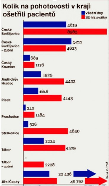 Grafika znázorňuje, kolik pacientů lékaři ošetřili loni na pohotovosti vokresních městech a jaká byla celková čísla za všechny pohotovostní ordinace.