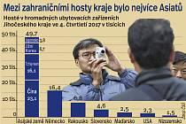 Jací turisté vloni zavítali do hotelů na jihu Čech.
