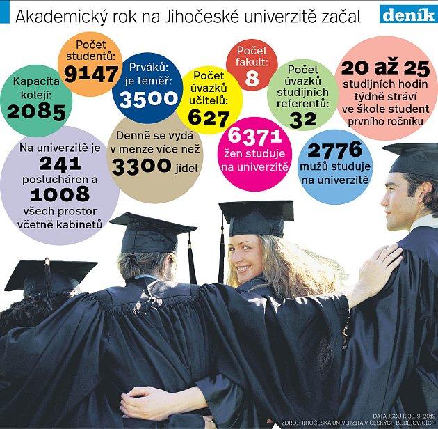Nový akademický rok na JU zahájilo více jak 3500prváků.