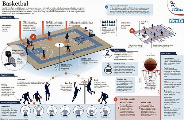 Basketbal přehledně.