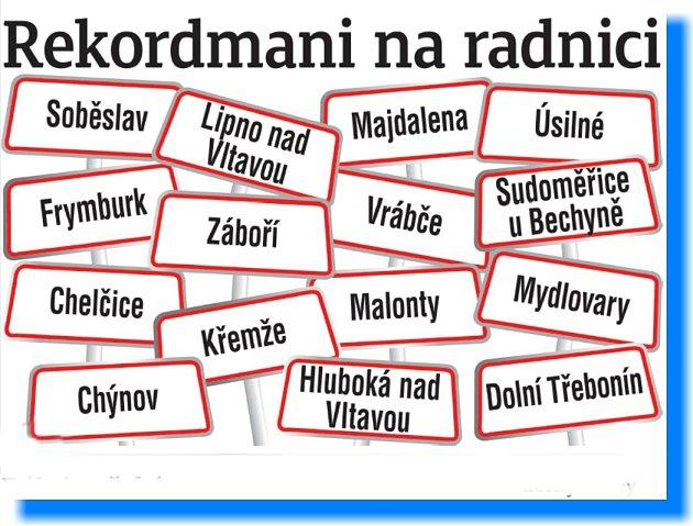 I na jihu Čech jsou starostové, kteří v čele radnice stojí již několik volebních období a mnozí znovu kandidují.